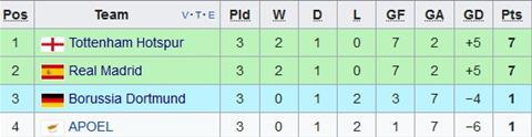 Ket qua vong bang Champions League 201718 hom nay (1810) hinh anh 4