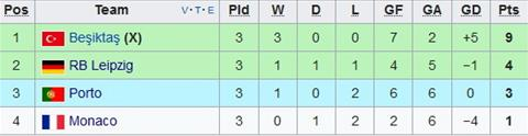 Nhan dinh Besiktas vs Monaco 00h00 ngay 0211 (Champions League 201718) hinh anh 2