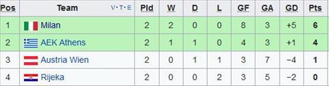 Nhan dinh AC Milan vs AEK Athens 02h05 ngay 2010 (Europa League 201718) hinh anh 2