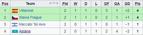 Nhan dinh Astana vs Maccabi Tel Aviv 22h00 ngay 1910 (Europa League 201718) hinh anh 2