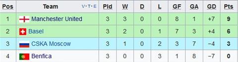 Nhan dinh Basel vs CSKA Moscow 02h45 ngay 0111 (Champions League 201718) hinh anh 2