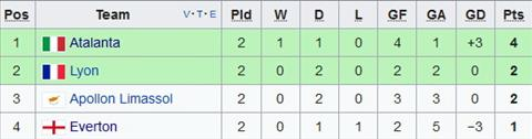 Nhan dinh Everton vs Lyon 02h05 ngay 2010 (Europa League 201718) hinh anh 2