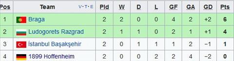 Nhan dinh Hoffenheim vs Istanbul BB 02h05 ngay 2010 (Europa League 201718) hinh anh 2