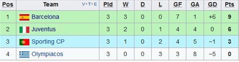 Nhan dinh Sporting Lisbon vs Juventus 02h45 ngay 111 (Champions League 201718) hinh anh 2