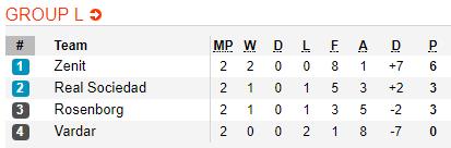 Nhan dinh Zenit vs Rosenborg 00h00 ngay 2010 (Europa League 201718) hinh anh 2