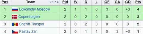 Nhan dinh Zlin vs Copenhagen 02h05 ngay 2010 (Europa League 201718) hinh anh 2