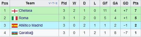 Roma vs Chelsea (2h45 ngay 111) Ngay ve kinh di cua Conte hinh anh 5
