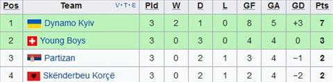 Xep hang tai bang B Europa League