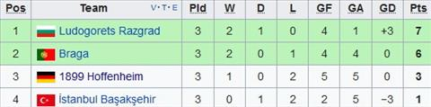Xep hang tai bang C Europa League
