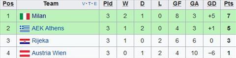 Xep hang tai bang D Europa League