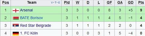 Xep hang tai bang H Europa League