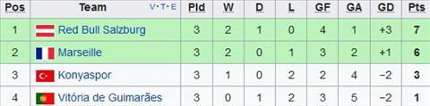 Xep hang tai bang I Europa League