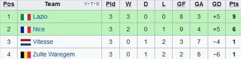 Xep hang tai bang K Europa League