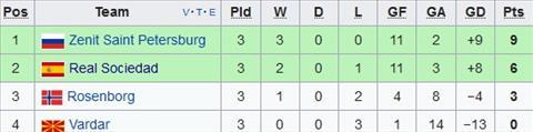 Xep hang tai bang L Europa League