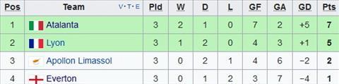 Xep hang tai bang E Europa League
