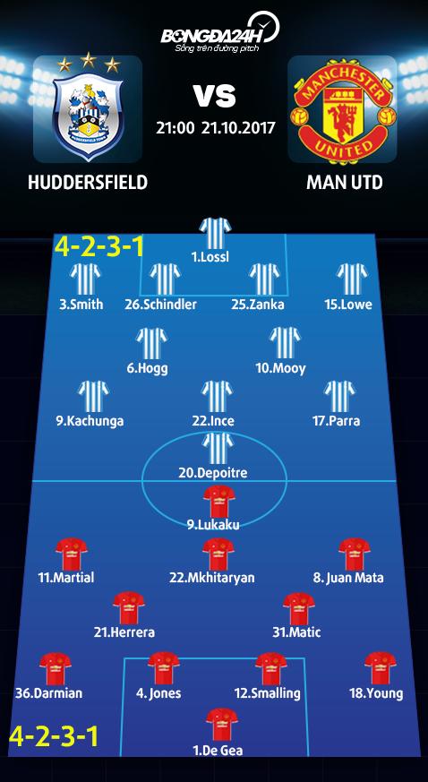 Doi hinh du kien Huddersfield vs Man Utd
