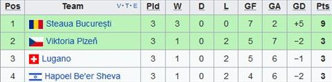 Xep hang tai bang G Europa League