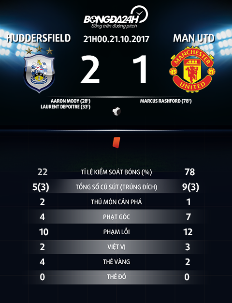 Vi sao MU xung dang thua Huddersfield hinh anh 2