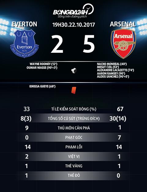 Thong so tran dau Everton vs Arsenal