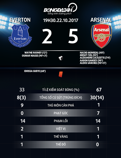 Arsenal huy diet Everton Vui khoanh khac, lo dai lau hinh anh 3