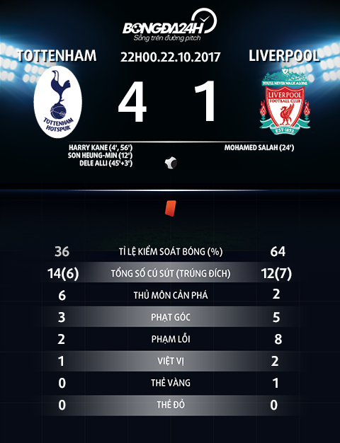 Thong so tran dau Tottenham vs Liverpool