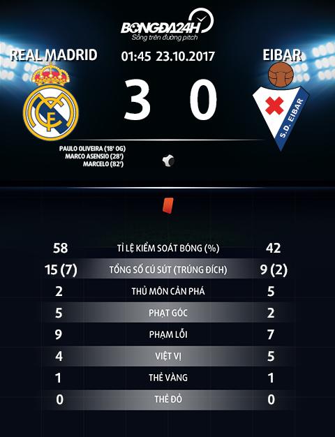 Real Madrid 3-0 Eibar Niem vui an chua noi lo hinh anh 3