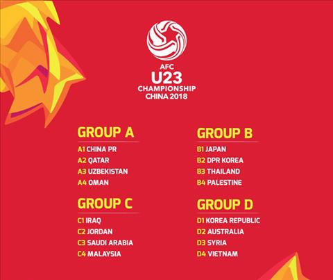 Ket qua boc tham chia bang vong chung ket U23 chau A 2018.