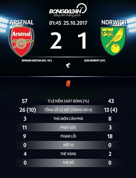 Arsenal 2-1 Norwich Sao tre 18 tuoi cuu roi Phao thu hinh anh 4