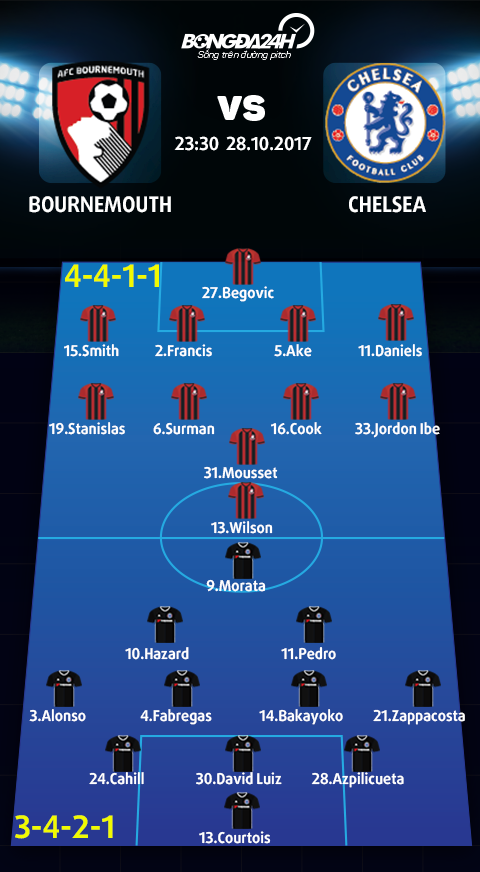 Bournemouth vs Chelsea (23h30 ngay 2810) Lai kich ban quen thuoc hinh anh 4