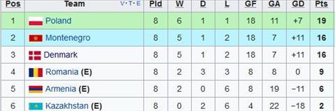 Nhan dinh Armenia vs Ba Lan 23h00 ngay 510 (VL World Cup 2018) hinh anh 2