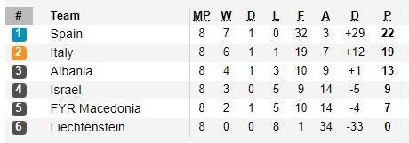 Tay Ban Nha vs Albania (1h45 ngay 710) Tat ca vi World Cup hinh anh 4
