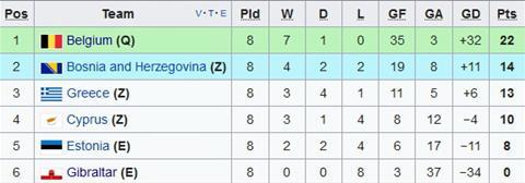Nhan dinh Bosnia vs Bi 23h00 ngay 710 (VL World Cup 2018) hinh anh 2
