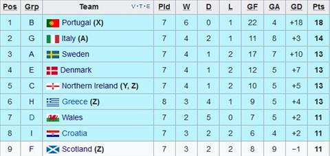 Nhan dinh Na Uy vs Bac Ireland 01h45 ngay 910 (VL World Cup 2018) hinh anh 2