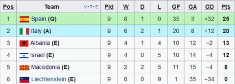 Nhan dinh Albania vs Italia 01h45 ngay 1010 (VL World Cup 2018) hinh anh 2