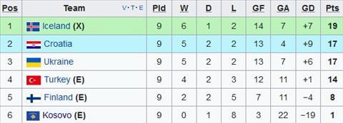 Nhan dinh Iceland vs Kosovo 01h45 ngay 1010 (VL World Cup 2018) hinh anh 2