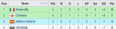 Nhan dinh Qarabag vs Chelsea 0h00 ngay 2311 (Champions League 201718) hinh anh 2