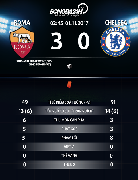 Roma 3-0 Chelsea Con ac mong trong dem Halloween hinh anh 4