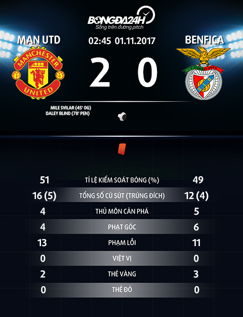 Thong so MU 2-0 Benfica