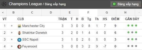 Xep hang bang F Champions League sau 3 luot tran