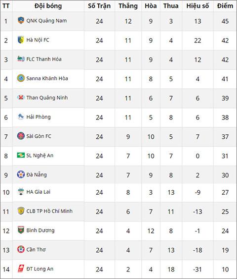Lich thi dau vong 25 V-League 2017: Tam diem Hang Day hinh anh 3
