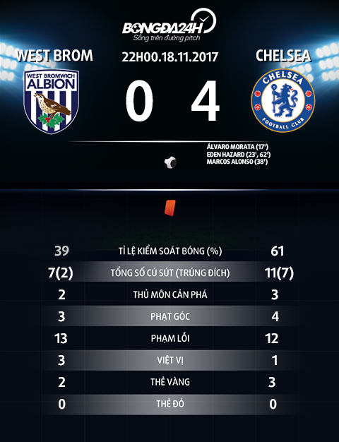 Thong so tran dau West Brom vs Chelsea