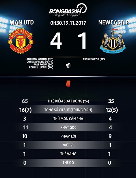 Thong so tran dau Man Utd vs Newcastle