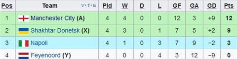 Nhan dinh Man City vs Feyenoord 02h45 ngay 2211 (Champions League 201718) hinh anh