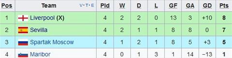 Nhan dinh Spartak Moscow vs Maribor 00h00 ngay 2211 (Champions League 201718) hinh anh 2