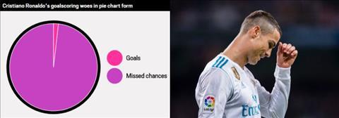 Phong do cua Ronaldo toi te nhu the nao hinh anh 2