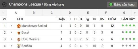 Basel vs Man Utd (2h45 ngay 2311) Ve di tiep cua Mou hinh anh 5