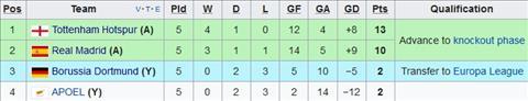 Dortmund 1-2 Tottenham Ga trong chac ngoi dau hinh anh
