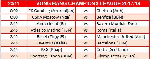 Lich thi dau vong bang Champions League 201718 hom nay 2211 hinh anh 2