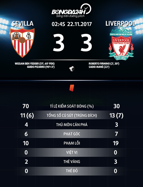 Thong so tran dau Sevilla 3-3 Liverpool
