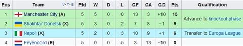 Nhan dinh Feyenoord vs Napoli 02h45 ngay 712 (Champions League 201718) hinh anh 2
